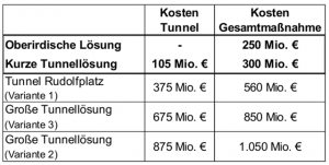 Tabelle Tunnel