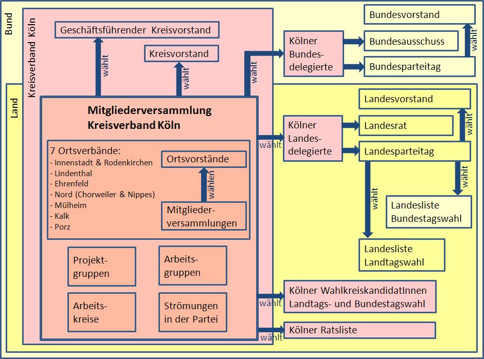 Struktur Der LINKEN KV Köln 170122