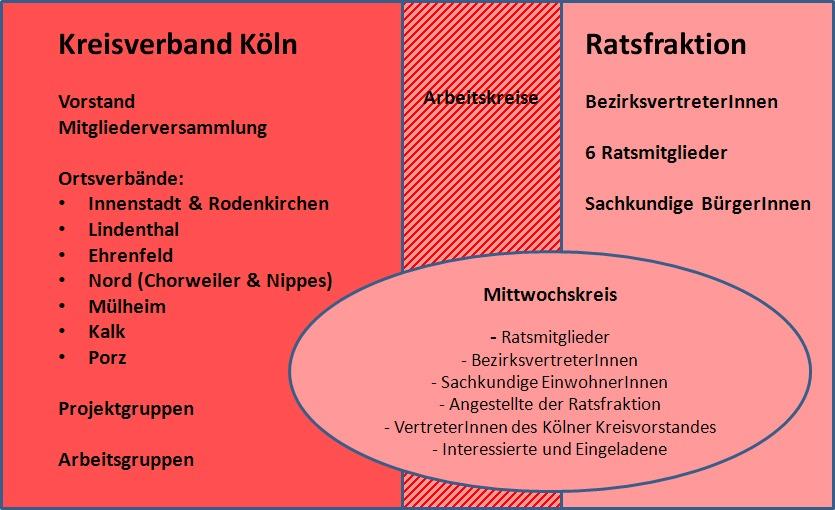 Arbeitsstruktur Die Linke Köln 170122