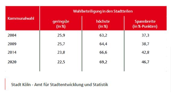 DIE LINKE Köln: Auswertung der Kommunalwahlen 2020
