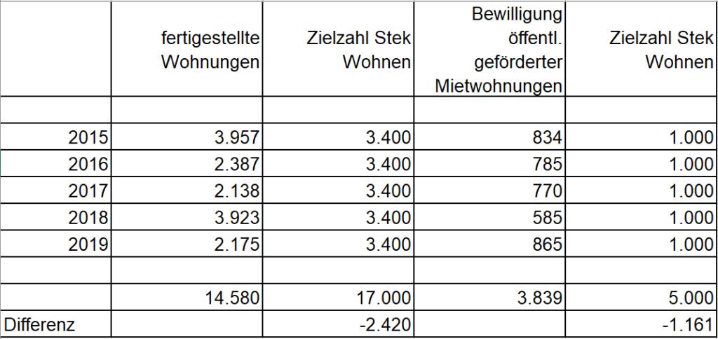 Abbildung 3: In den Jahren 2015 bis 2019 angestauter Nachholbedarf (Quelle: Stadt Köln: Wohnen in Köln. Geschäftsbericht für das Jahr 2019, Köln, 2020)